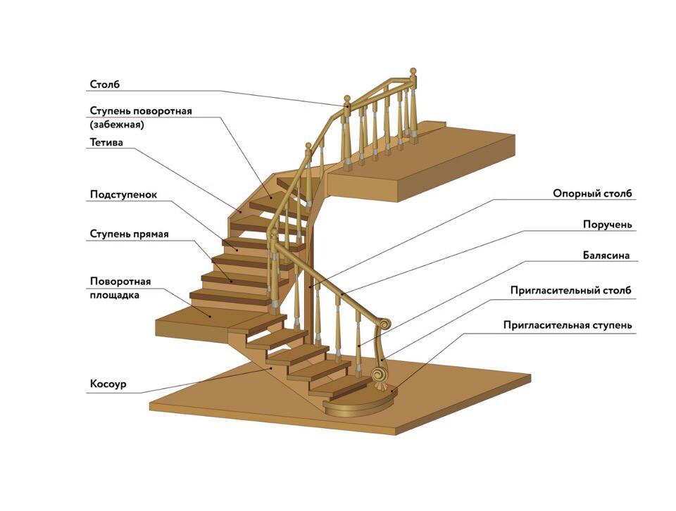Из чего состоит лестница